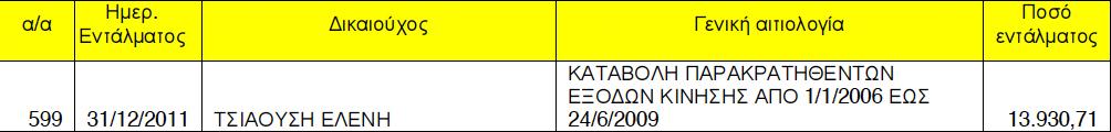 Απόσπασμα απόφασης ΔΣ Πολυκοινωνικού της 24/1/2012 (ΑΔΑ: ΒΟΖΔΟΚ9Β-ΙΧ)