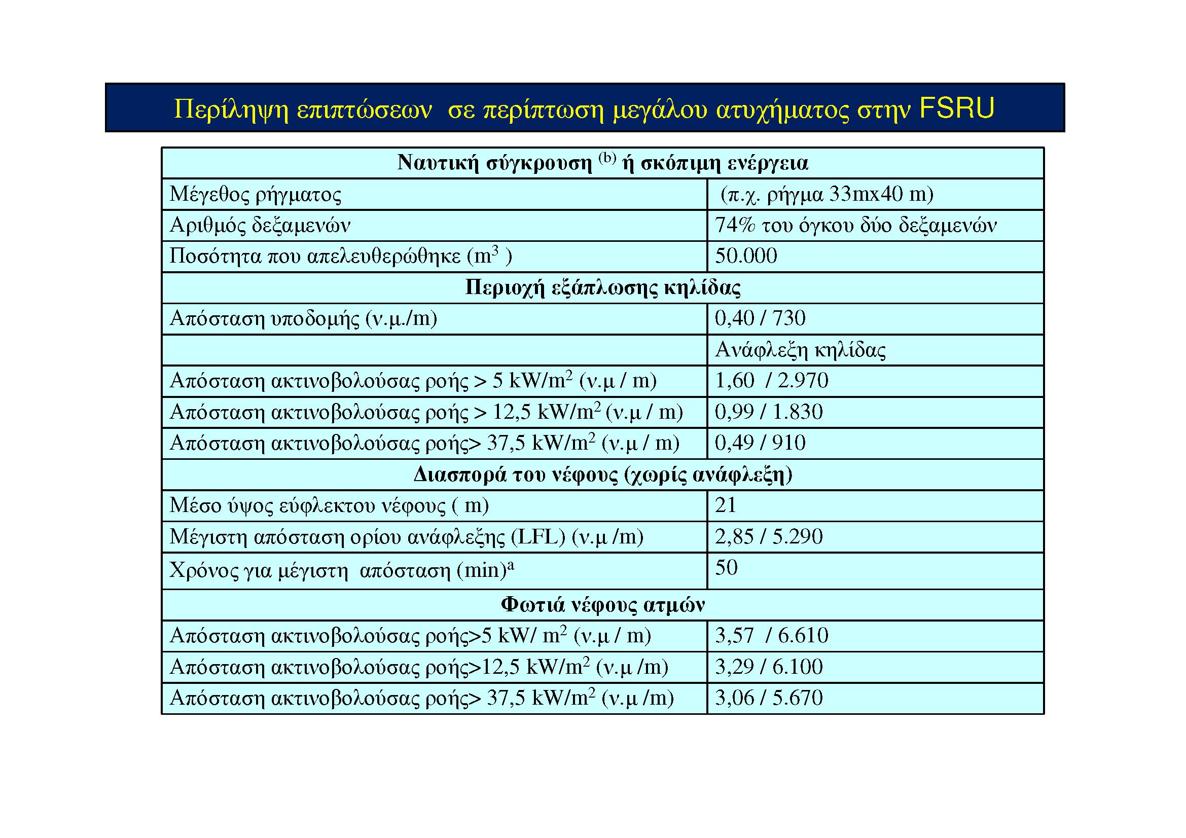 Παρουσίαση κ. Ευθυμιάδη για την επένδυση LNG (Slide 01)