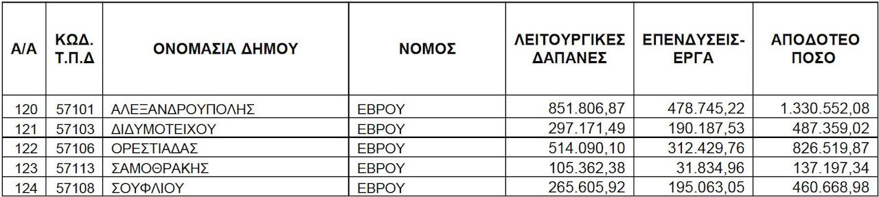 ΥΠΕΣ: € 214 εκατ. σε δήμους για εξόφληση παρακρατηθέντων