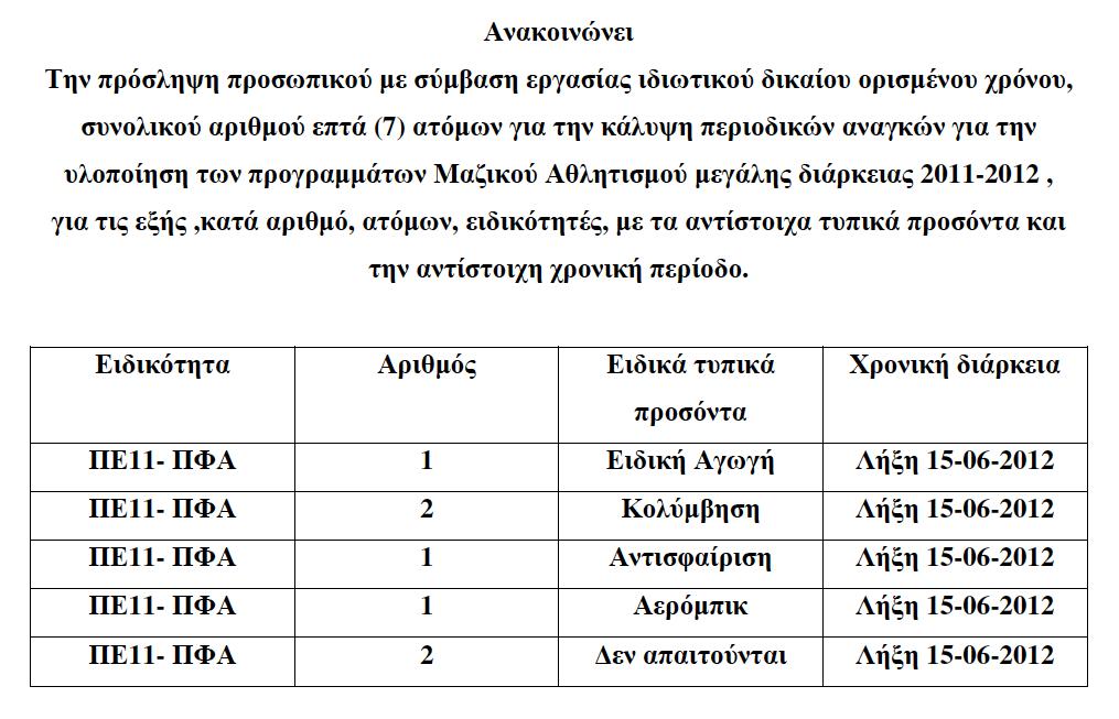 Προκήρυξη Α.ΠΟ.Κ.Δ.Α. για 7 άτομα με σύμβαση εργασίας ορισμένου χρόνου μέχρι 15/06/2012
