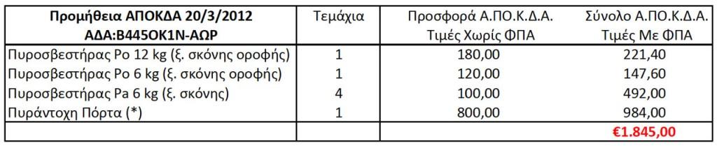 Προμήθεια Πυροσβεστήρων ΑΠΟΚΔΑ Πίνακας 1 (ΑΔΑ: Β445ΟΚ1Ν-ΑΩΡ, 20/3/2012 11:11:46)