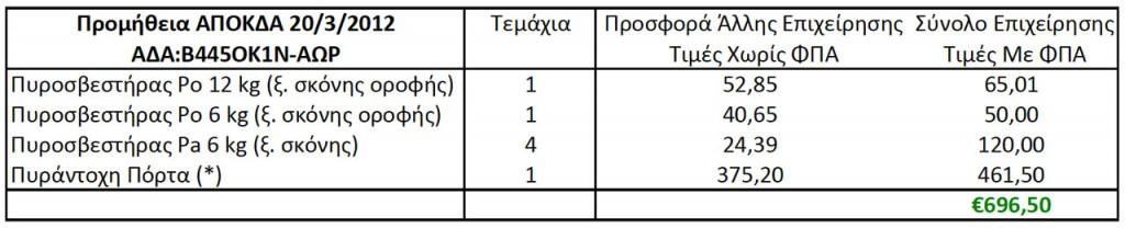 Προμήθεια Πυροσβεστήρων ΑΠΟΚΔΑ Πίνακας 2 (ΑΔΑ: Β445ΟΚ1Ν-ΑΩΡ, 20/3/2012 11:11:46)