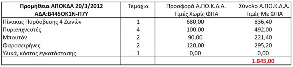 Προμήθεια Πυρανίχνευσης ΑΠΟΚΔΑ Πίνακας 1 (ΑΔΑ: Β445ΟΚ1Ν-Π7Υ, 20/3/2012 11:14:57)