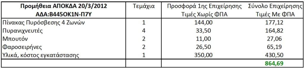 Προμήθεια Πυρανίχνευσης ΑΠΟΚΔΑ Πίνακας 2 (ΑΔΑ: Β445ΟΚ1Ν-Π7Υ, 20/3/2012 11:14:57)