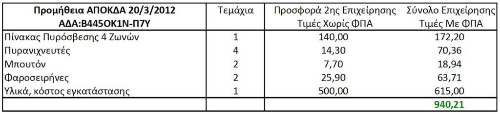 Προμήθεια Πυρανίχνευσης ΑΠΟΚΔΑ Πίνακας 3 (ΑΔΑ: Β445ΟΚ1Ν-Π7Υ, 20/3/2012 11:14:57)