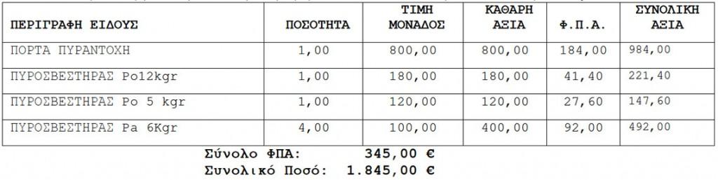 Προμήθεια ΑΠΟΚΔΑ 20/3/2012 ΑΔΑ: Β445ΟΚ1Ν-Π7Υ