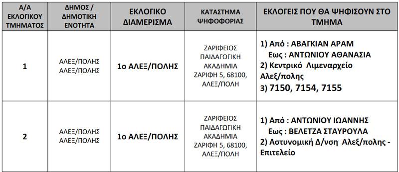 Εκλογικά Τμήματα Περιφ. Ενότητας Έβρου 6/5/2012