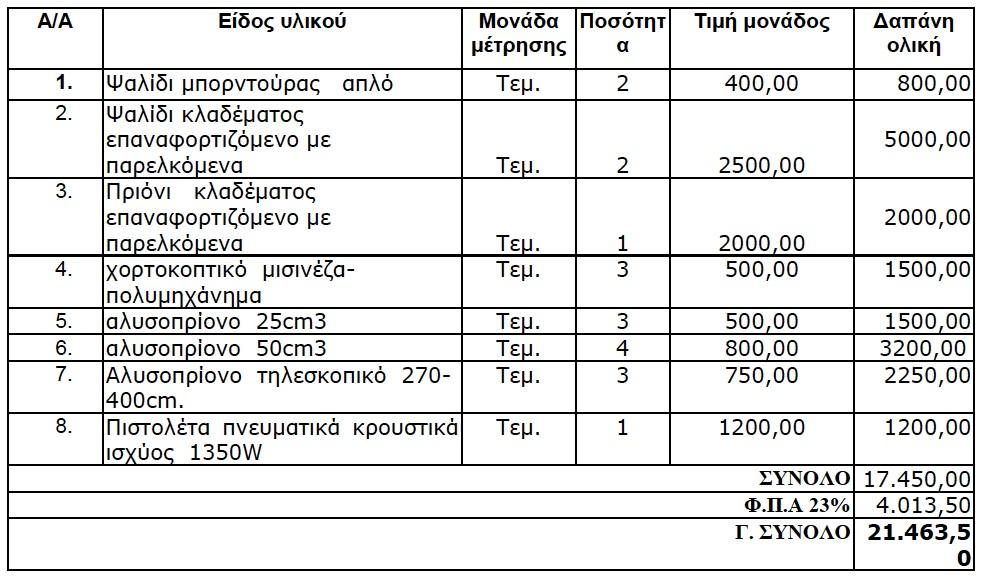 """Πρόχειρος διαγωνισμός """"Προμήθεια Λοιπών Μηχανημάτων"""" 28/5/2012"""