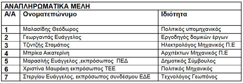 Προ ΗΔ Θέμα 01 της Οικονομικής Επιτροπής 22/08/2012: Συγκρότηση επιτροπής για την διεξαγωγή του διαγωνισμού για το έργο: Κατασκευή περιφερειακού δρόμου