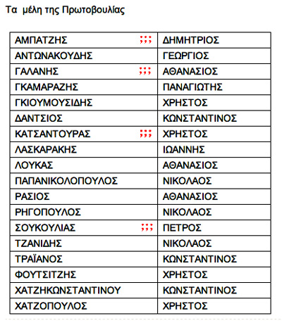 """Μέλη της """"Πρωτοβουλίας Για την Ανάπτυξη"""" την 14/7/2012 (Πηγή: gatzoli.gr)"""