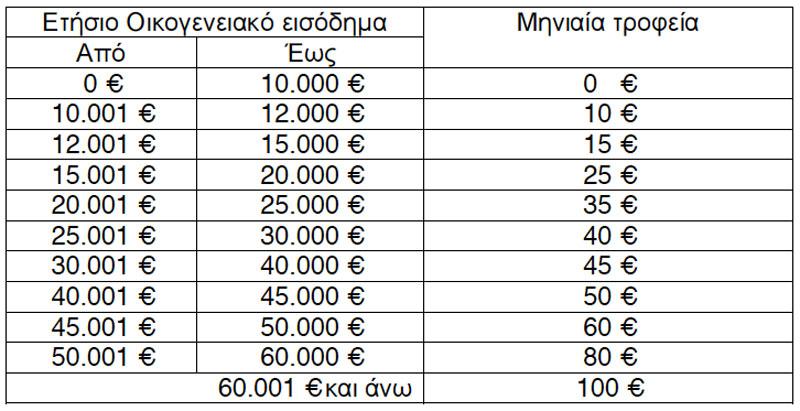 Τροφεία Παιδικών Σταθμών 2012 - Πίνακας (Απόφαση 76/2012 Δ.Σ. Πολυκοινωνικού)