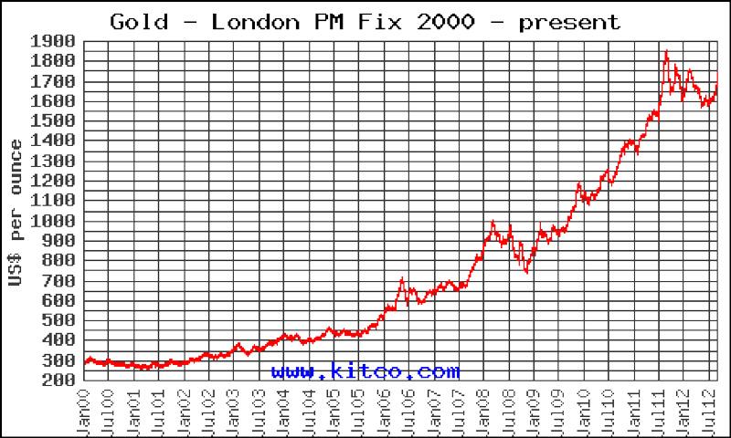 Ιστορικές τιμές χρυσού 2000-2012 (Πηγή: kitko.com)