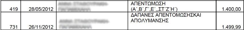 Δαπάνες απεντόμωσης-απολύμανσης έτους 2012 σε εκκρεμότητα για το Πολυκοινωνικό (ΑΔΑ: ΒΕ2ΠΩΨΟ-ΤΗΥ)