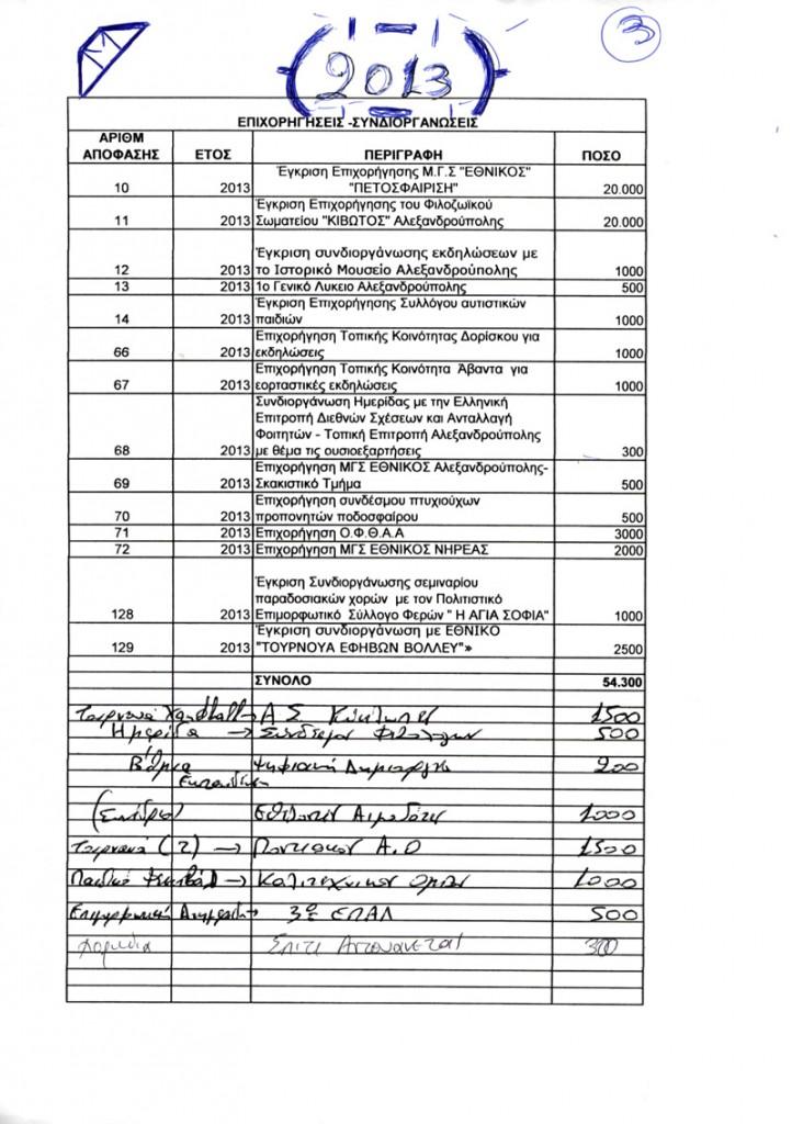 Αιτήματα Επιχορηγήσεων-Συνδιοργανώσεων Δήμου Αλεξανδρούπολης έτους 2013