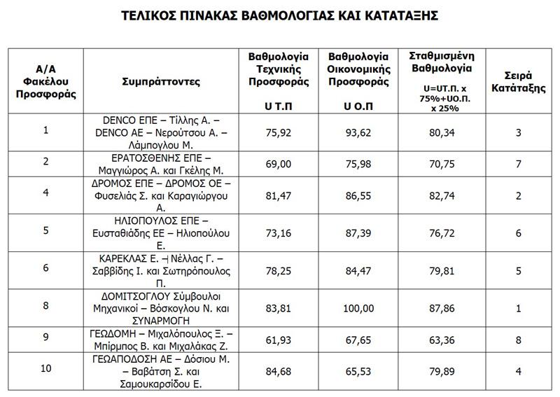 """Τελικός Πίνακας Βαθμολογίας και Κατάταξης του Πρακτικού ΙΙΙ της Επιτροπής Διαγωνισμού για την ανάθεση της μελέτης """"Κυκλοφοριακή Μελέτη Δήμου Αλεξανδρούπολης"""""""