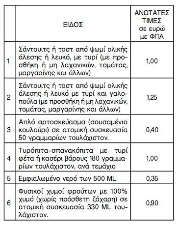 Ανώτατες τιμές προϊόντων σχολικών κυλικείων - Αγορανομική Διάταξη 3/2012 (ΦΕΚ 2432/04-09-2012)