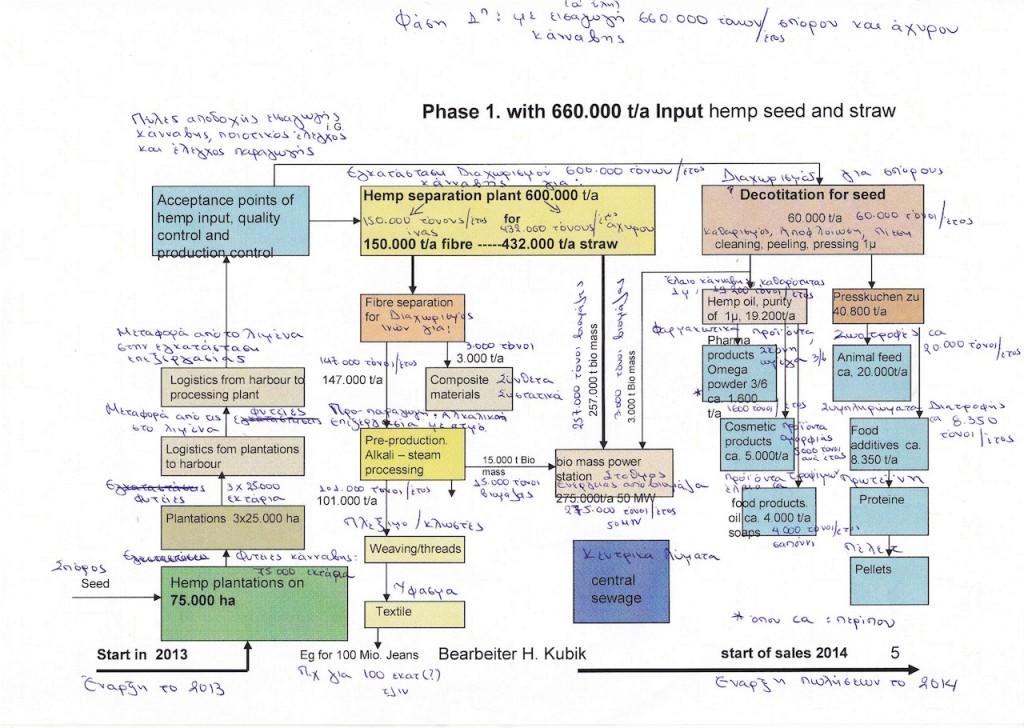 Επενδυτική πρόταση Μονάδας Μεταποίησης Βιομάζας Σελ.05