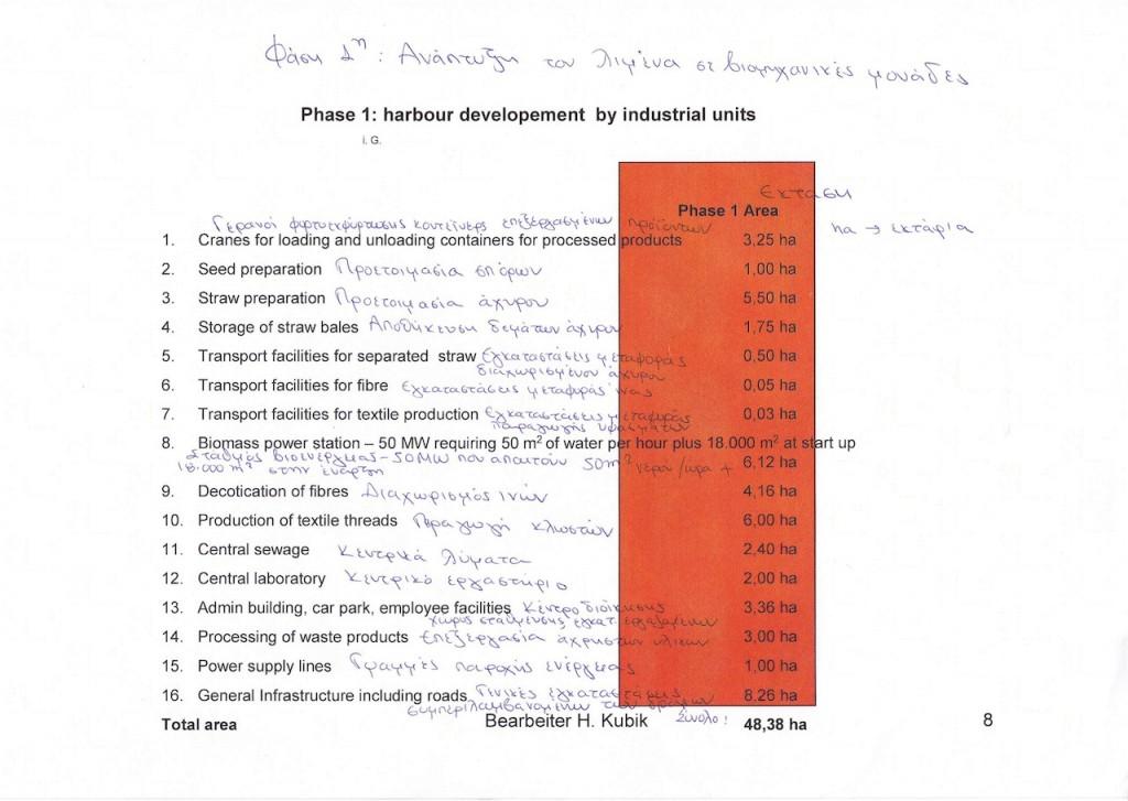 Επενδυτική πρόταση Μονάδας Μεταποίησης Βιομάζας Σελ.08