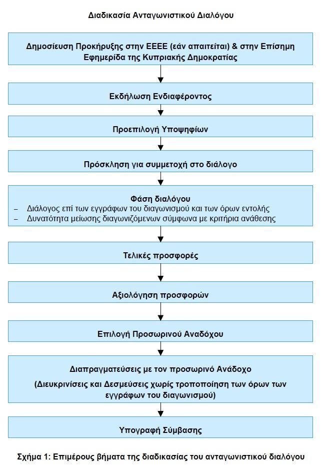 Η Διαδικασία Ανταγωνιστικού Διαλόγου στην Κύπρο