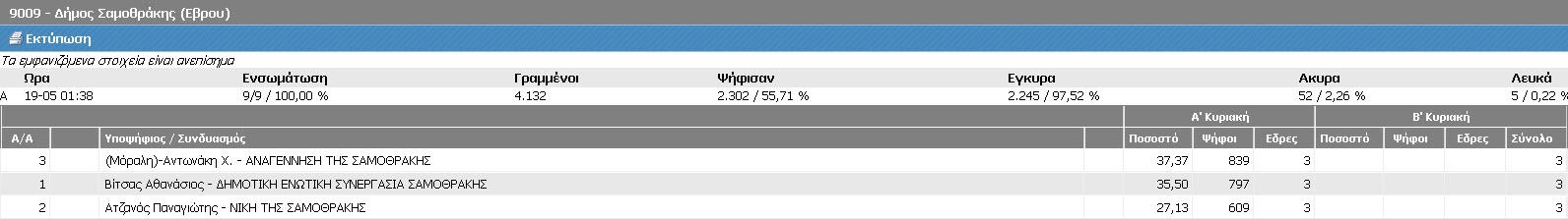 Δήμος Σαμοθράκης (Τελικά ΥΠΕΣ, Α' Κυριακή 18/5/2014 - αποτελέσματα 19/5/2014 01:38)