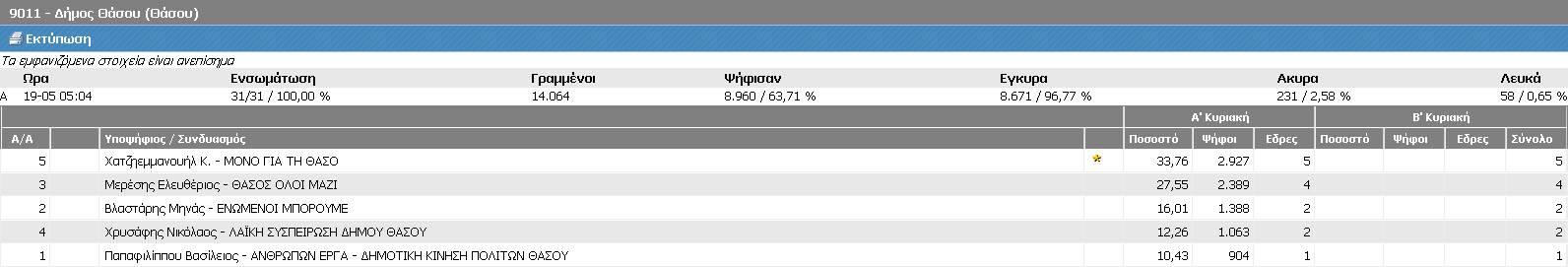 Δήμος Θάσου (Τελικά ΥΠΕΣ, Α' Κυριακή 18/5/2014 - αποτελέσματα 19/5/2014 05:04)