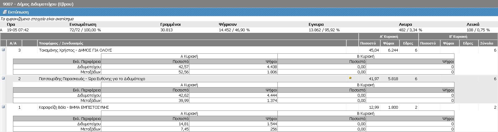 Δήμος Διδυμοτείχου (Τελικά ΥΠΕΣ, Α' Κυριακή 18/5/2014 - αποτελέσματα 19/5/2014 07:42)