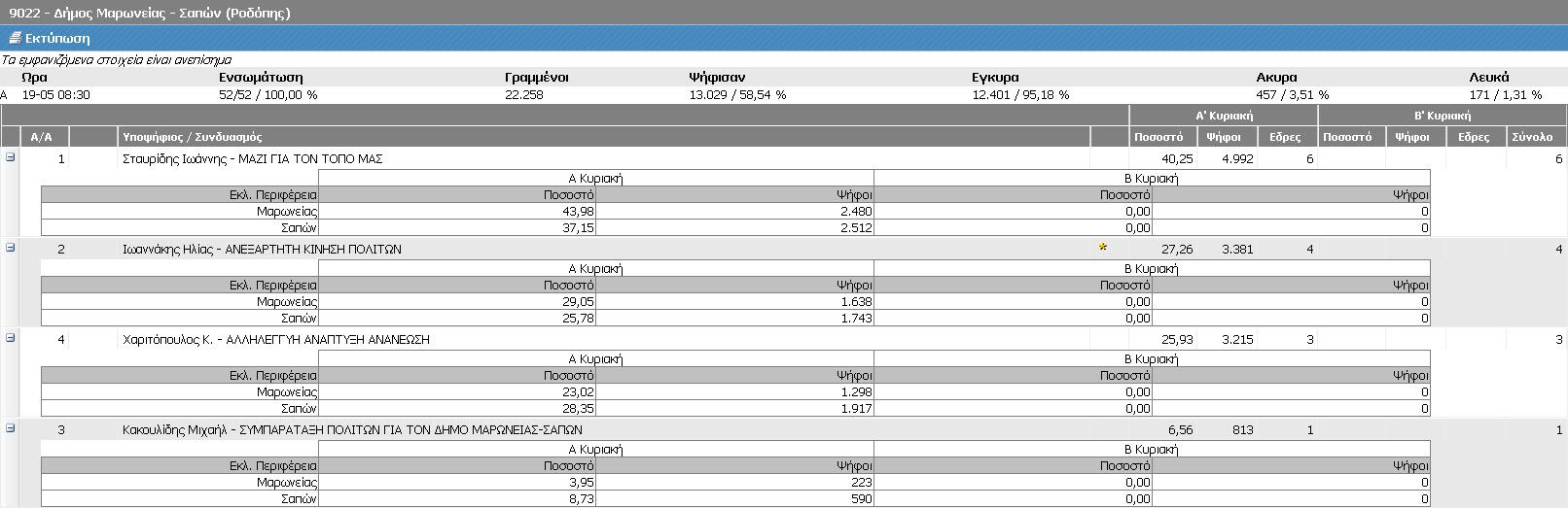 Δήμος Μαρωνείας-Σαπών (Τελικά ΥΠΕΣ, Α' Κυριακή 18/5/2014 - αποτελέσματα 19/5/2014 08:30)