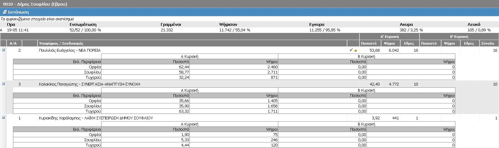 Δήμος Σουφλίου (Τελικά ΥΠΕΣ, Α' Κυριακή 18/5/2014 - αποτελέσματα 19/5/2014 11:41)