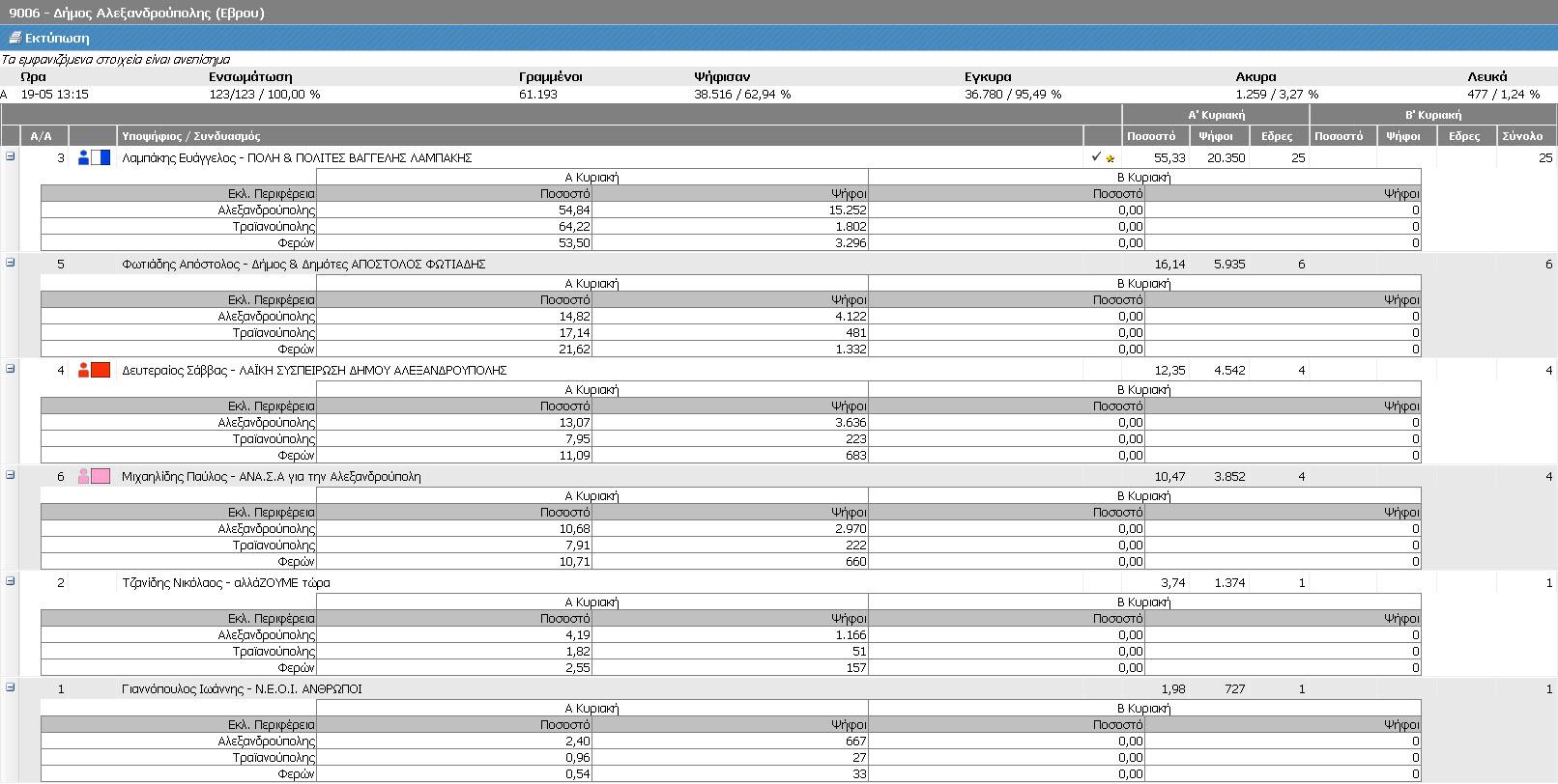 Δήμος Αλεξανδρούπολης (Τελικά ΥΠΕΣ, Α' Κυριακή 18/5/2014 - αποτελέσματα 19/5/2014 13:15)