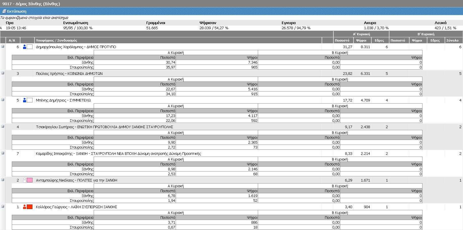 Δήμος Ξάνθης (Τελικά ΥΠΕΣ, Α' Κυριακή 18/5/2014 - αποτελέσματα 19/5/2014 13:46)