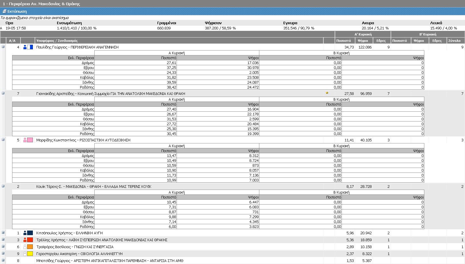 Αποτελέσματα Περιφέρειας Ανατολικής Μακεδονίας-Θράκης - Μέρος 1ο (Τελικά ΥΠΕΣ, Α' Κυριακή 18/5/2014 - αποτελέσματα 19/5/2014 17:58)