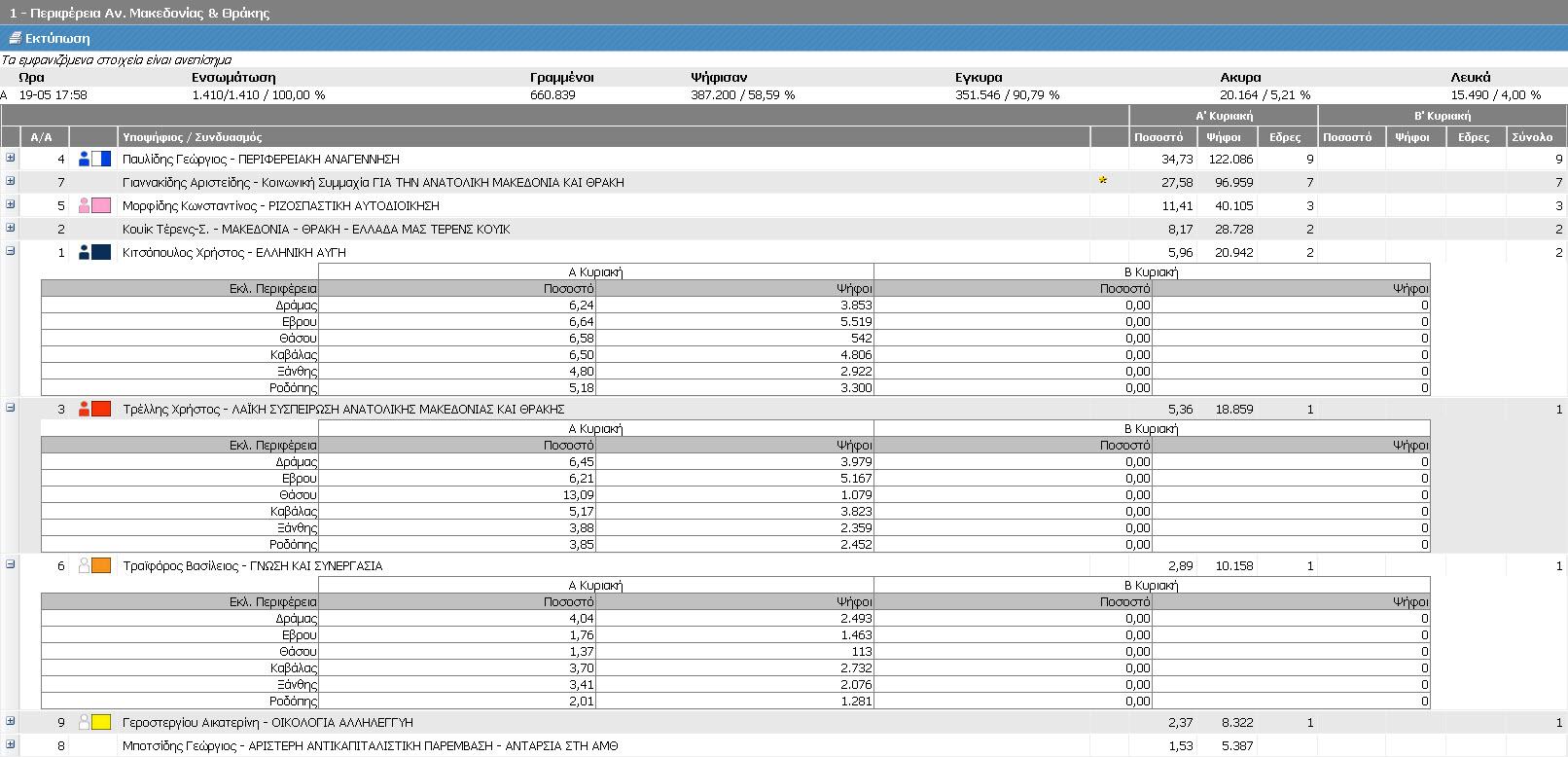 Αποτελέσματα Περιφέρειας Ανατολικής Μακεδονίας-Θράκης - Μέρος 2ο (Τελικά ΥΠΕΣ, Α' Κυριακή 18/5/2014 - αποτελέσματα 19/5/2014 17:58)