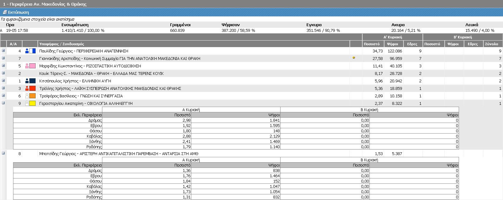 Αποτελέσματα Περιφέρειας Ανατολικής Μακεδονίας-Θράκης - Μέρος 3ο (Τελικά ΥΠΕΣ, Α' Κυριακή 18/5/2014 - αποτελέσματα 19/5/2014 17:58)