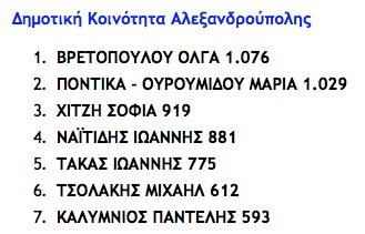 Αποτελέσματα σταυροδοσίας συμβούλων δημοτικής κοινότητας Αλεξανδρούπολης (πηγή: alexandroupolionline, 23.05.2014)