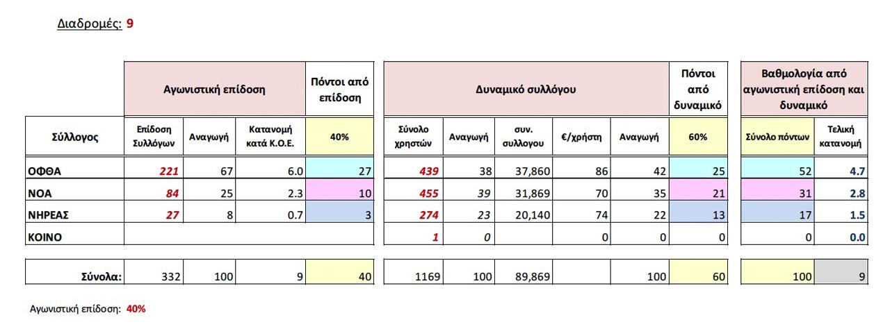Γράφημα 1 - ΑΔΑ: 68ΩΦΟΚ1Ν-ΤΡΙ - Κατανομή λωρίδων κολυμβητηρίου σε συλλόγους (19/09/2014)