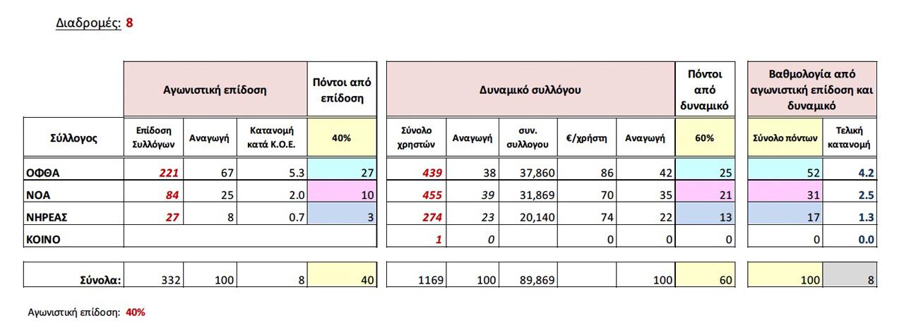 Γράφημα 2 - ΑΔΑ: 68ΩΦΟΚ1Ν-ΤΡΙ - Κατανομή λωρίδων κολυμβητηρίου σε συλλόγους (19/09/2014)