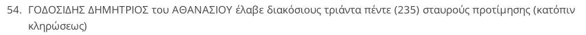 """Δημήτριος Γοδοσίδης, 235 σταυροί στις δημοτικές εκλογές της 18/5/2014 και 54η θέση στο ψηφοδέλτιο του συνδυασμού """"Πόλη & Πολίτες"""""""