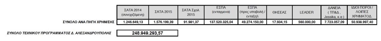 Τεχνικό Πρόγραμμα Δήμου Αλεξανδρούπολης 2015