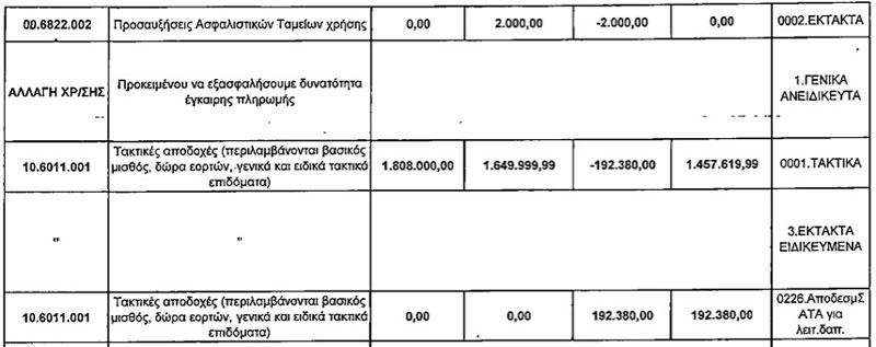 192.380 ευρώ από ΣΑΤΑ για τακτική μισθοδοσία υπαλλήλων του δήμου (Θέμα 3 - 14η τροποποίηση προϋπολογισμού, Δ.Σ. 5/11/2014)