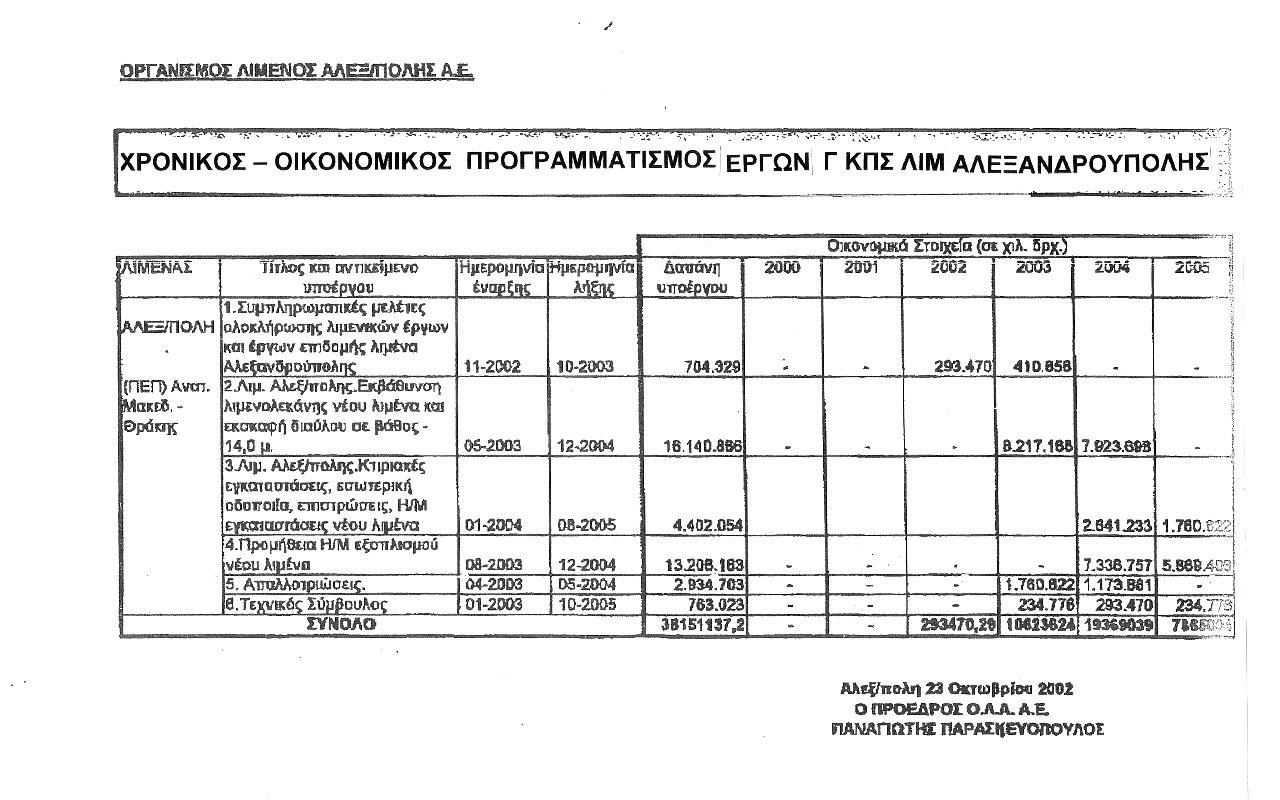 Χρονικός-Οικονομικός Προγραμματισμός Έργων Γ' ΚΠΣ Λιμένα Αλεξανδρούπολης από το 2002 (από τον κ. Νικόλαο Παπανικολόπουλο)