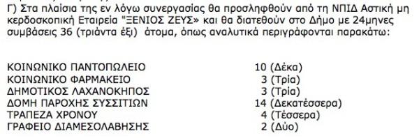 """«Συμμετοχή Δήμου Αλεξανδρούπολης ως συμπράττων φορέας στο πρόγραμμα δημιουργίας νέων ή τη συνέχιση της λειτουργίας υφιστάμενων """"Κοινωνικών δομών άμεσης αντιμετώπισης της φτώχειας"""" και παροχή εξουσιοδότησης προς το Δήμαρχο για υπογραφή μνημονίου συνεργασίας με το """"ΝΠΙΔ Αστική μη κερδοσκοπική Εταιρεία """"ΞΕΝΙΟΣ ΖΕΥΣ""""» (ΑΔΑ: ΒΕΥΣΩΨΟ-Ο00, 12/2/2013)"""