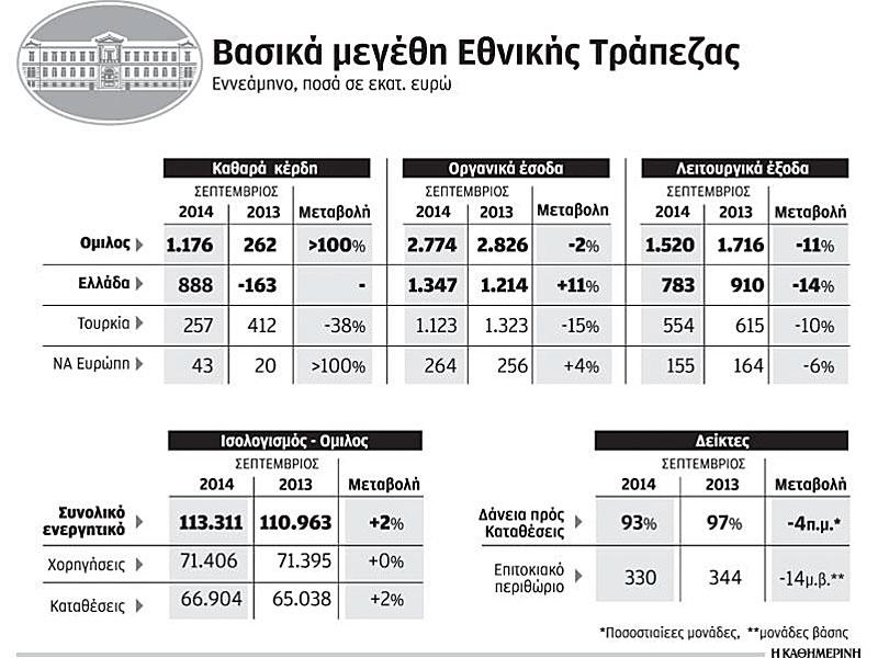 Εκτίναξη κερδών 1,176 δισ. για τον όμιλο της Εθνικής Τράπεζας το εννεάμηνο (7/11/2014 εφημερίδα Καθημερινή)