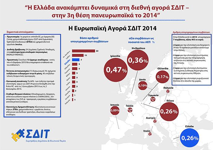 """""""Η Ελλάδα ανακάμπτει δυναμικά στη διεθνή αγορά ΣΔΙΤ - στην 3η θέση πανευρωπαϊκά το 2014"""" (euro2day.gr, 21/1/2015)"""