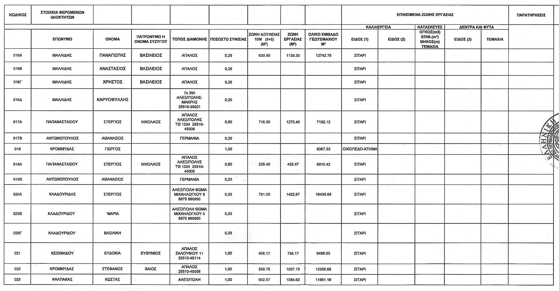 Κτηματολογικός Πίνακας Θιγόμενων Ιδιοκτησιών από χερσαίο τμήμα ΑΣΦΑ Αλεξανδρούπολης Σελ.2 (ΦΕΚ Β' 3528/30.12.2014)