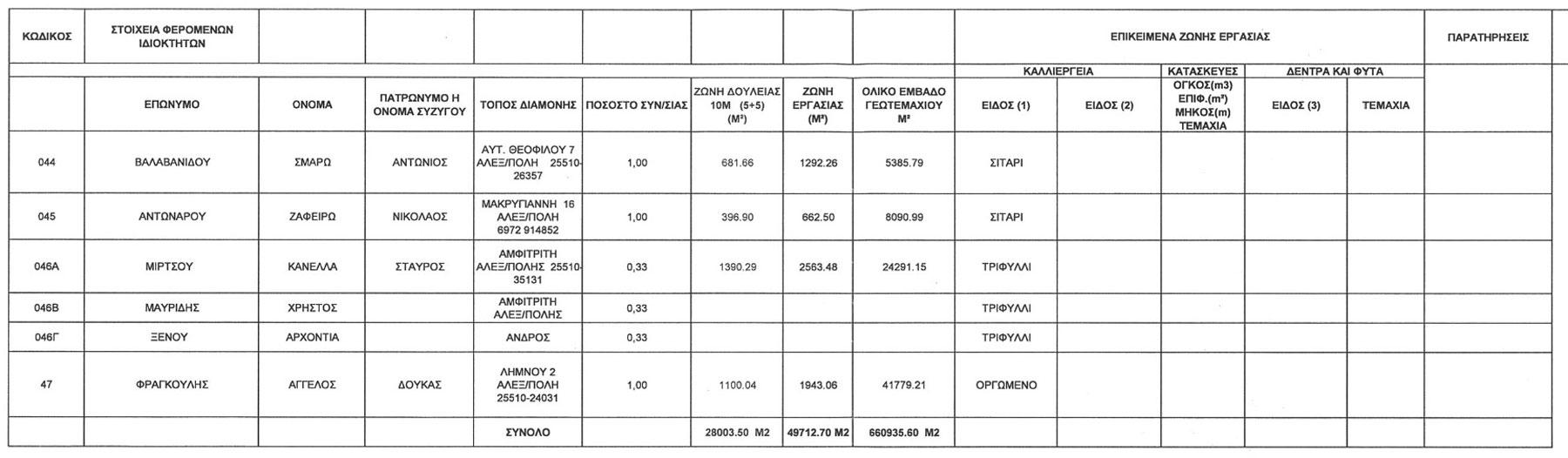 Κτηματολογικός Πίνακας Θιγόμενων Ιδιοκτησιών από χερσαίο τμήμα ΑΣΦΑ Αλεξανδρούπολης Σελ.5 (ΦΕΚ Β' 3528/30.12.2014)