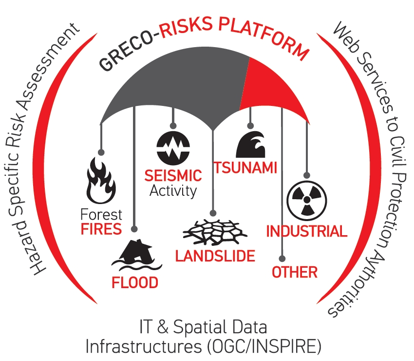 Η πλατφόρμα του Greco-Risks