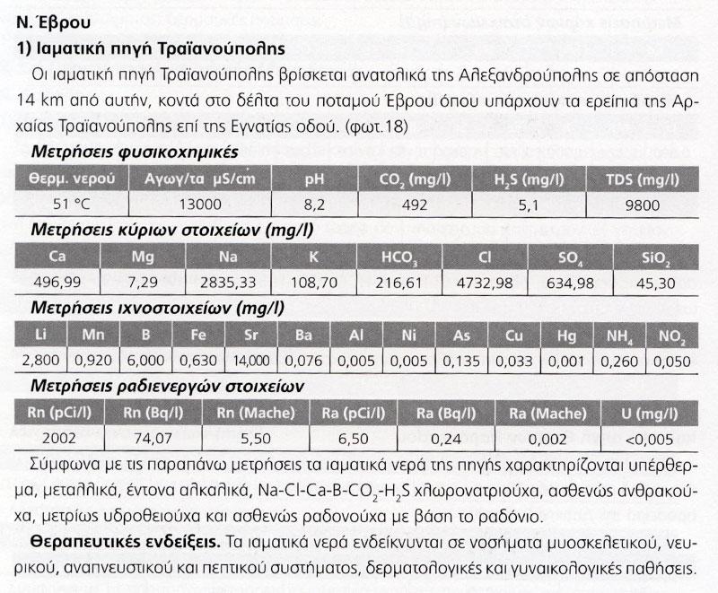 Αναφορά στην Ιαματική Πηγή Τραϊανούπολης (σελ.146, Ιατρικός Τουρισμός-Θερμαλισμός, Κων/νος Κουσκούκης)