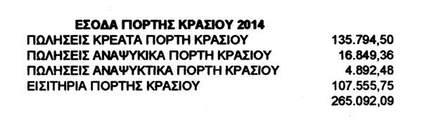 Έσοδα Γιορτής Κρασιού 2014 (Έγγραφο από κ. Αρβανιτίδη, πρόεδρο της ΤΙΕΔΑ ΑΕ της 21/7/2015)