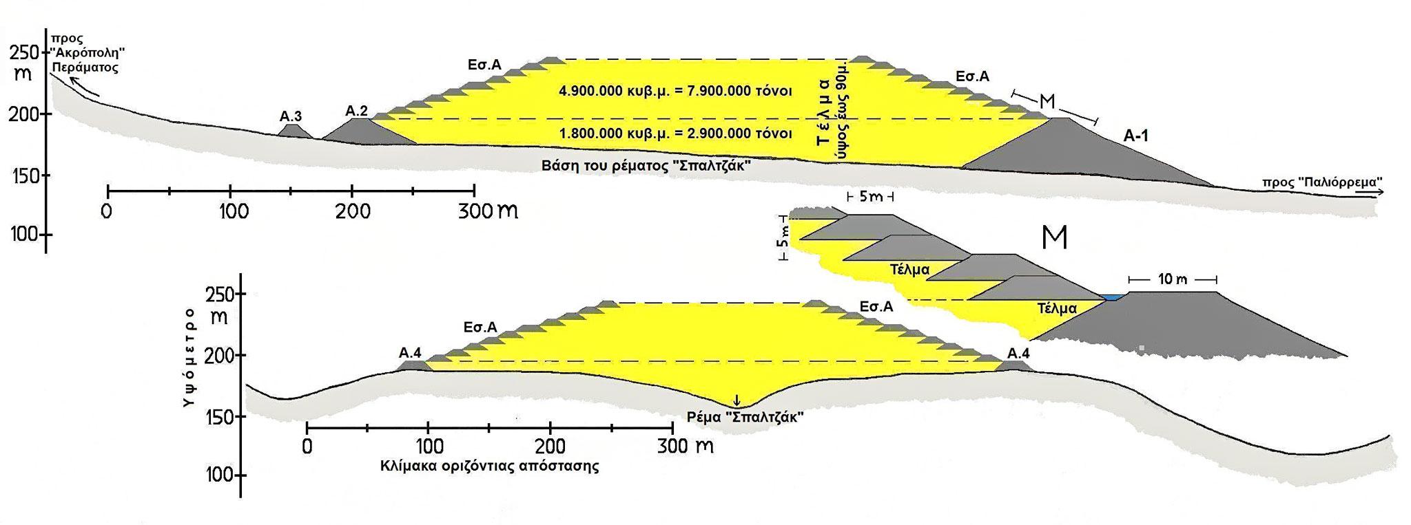 Εικόνα 2: Η εγκατάσταση απόθεσης μεταλλευτικών τελμάτων στο προγραμματιζόμενο έργο Περάματος. Τομή κατά μήκος και εγκάρσια του ρέματος «Σπαλτζάκ». Σχηματική παράσταση των αναχωμάτων, της πλήρωσης του ρέματος με τέλματα μέχρι το επίπεδο των κατάντη και ανάντη και αναχωμάτων (Α.1 και Α.2) και της ανυψωτικής επέκτασης της εγκατάστασης με εσωτερικά αναχώματα. Μ: Μεγέθυνση, με ακριβή διάταξη και διάσταση των εσωτερικών αναχωμάτων. (Οι τομές απορρέουν από τα στοιχεία και σχέδια της ΜΠΕ της εταιρείας ΧΘ).