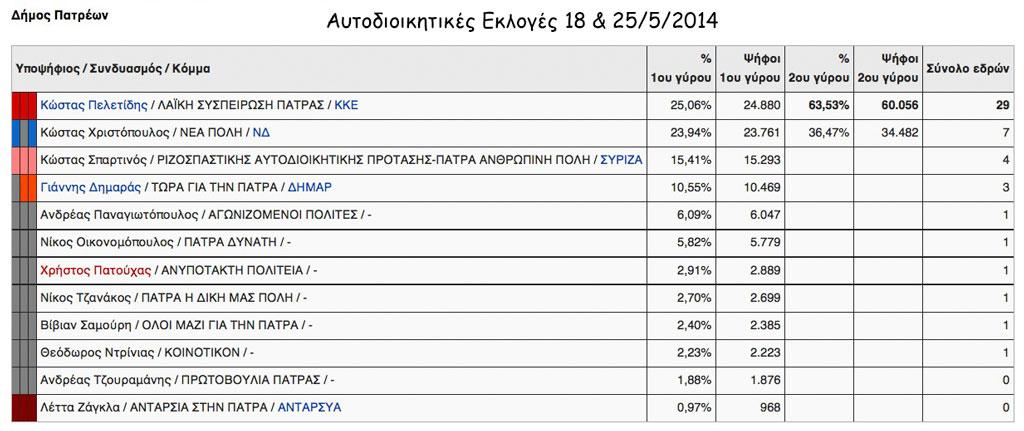 Αποτελέσματα αυτοδιοικητικών εκλογών 2014 στο Δήμο Πατρέων (πηγή: Wikipedia)